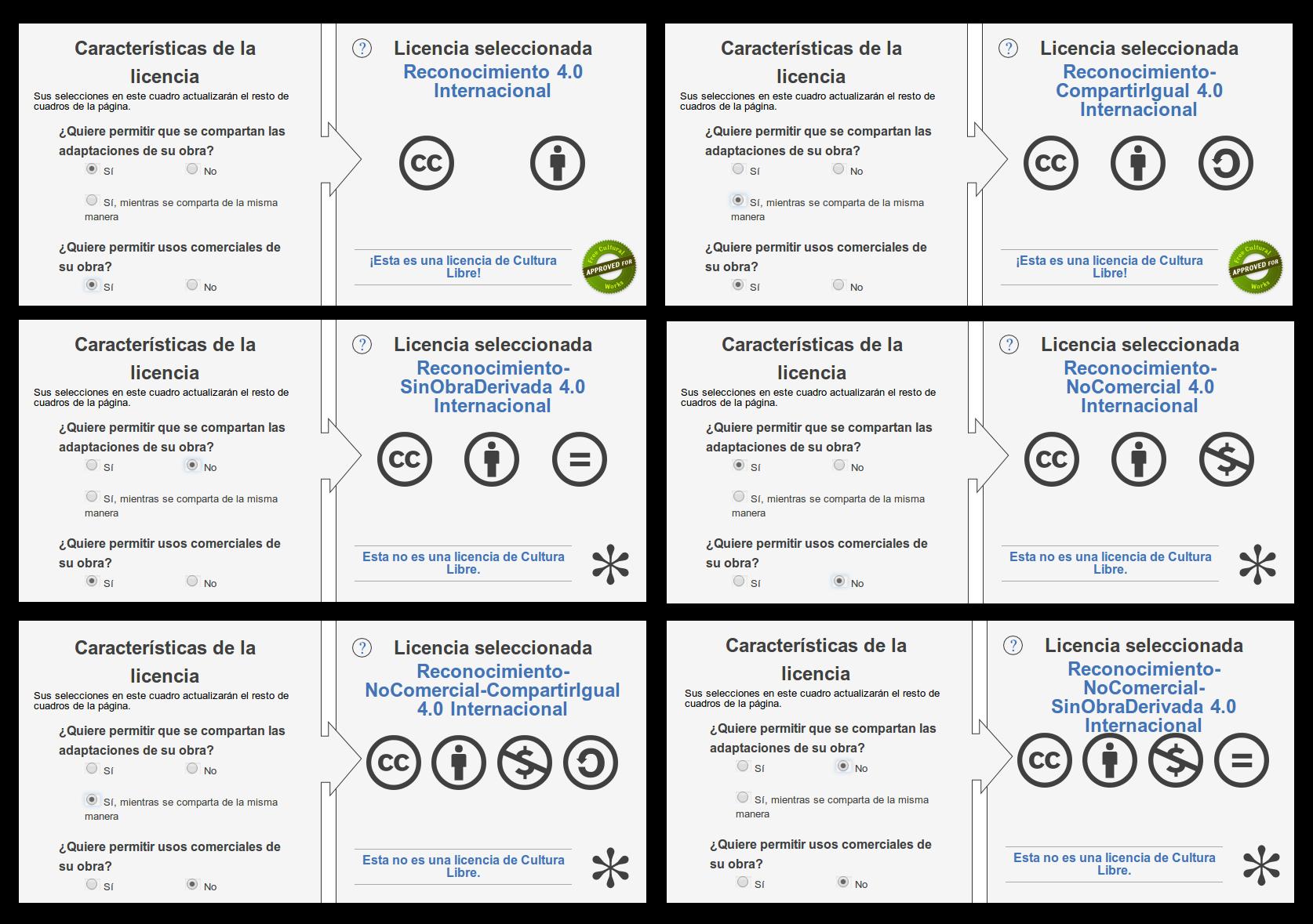 La importancia de creative commons en los derechos de for Tipos de licencias para bares